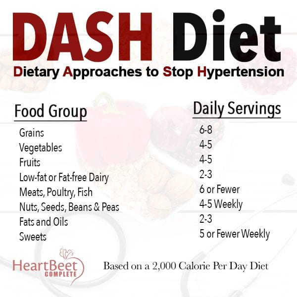 DASH Diet Recommendations
